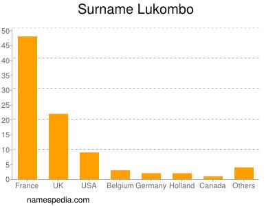 Surname Lukombo