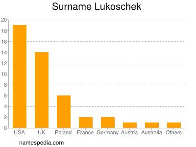 Surname Lukoschek