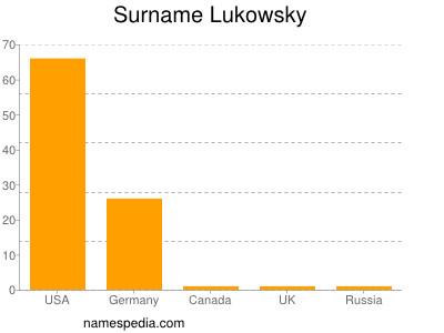 Surname Lukowsky