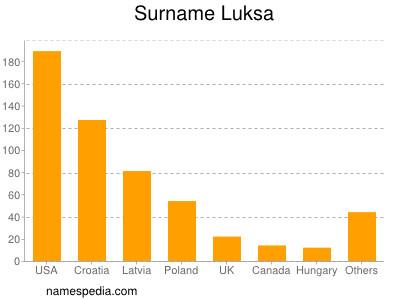 Surname Luksa