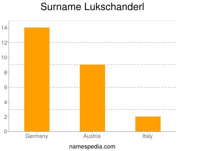 Surname Lukschanderl