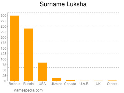 Surname Luksha