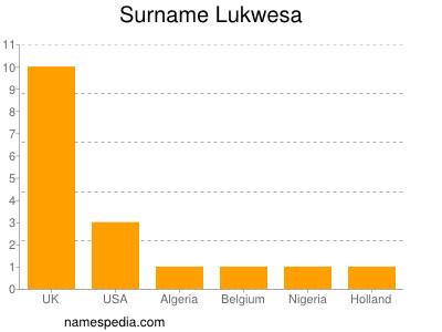 Surname Lukwesa