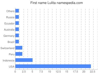 Given name Lulita