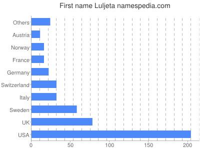 Given name Luljeta