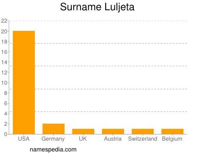 Surname Luljeta