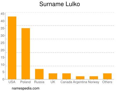 Surname Lulko