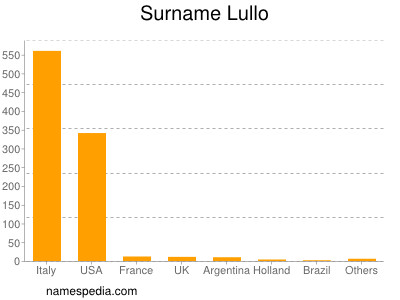 Surname Lullo