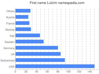 Given name Lulzim
