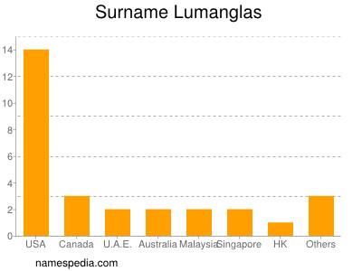 Surname Lumanglas