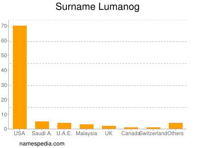 Surname Lumanog