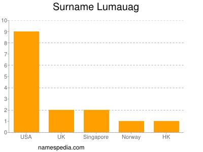Surname Lumauag