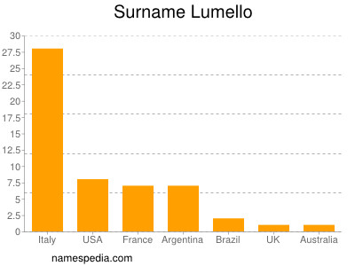 Surname Lumello