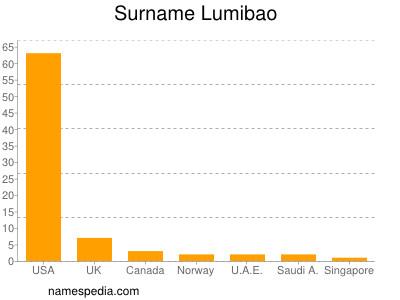 Surname Lumibao