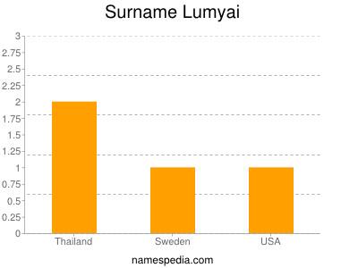 Surname Lumyai