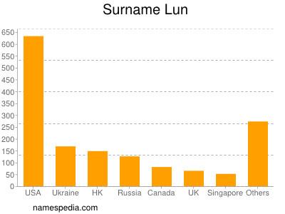 Surname Lun