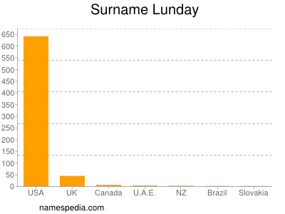Surname Lunday