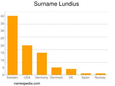 Surname Lundius