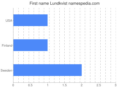 Given name Lundkvist