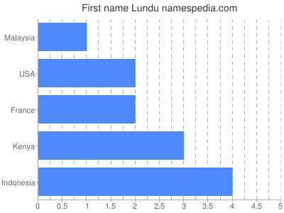 Given name Lundu