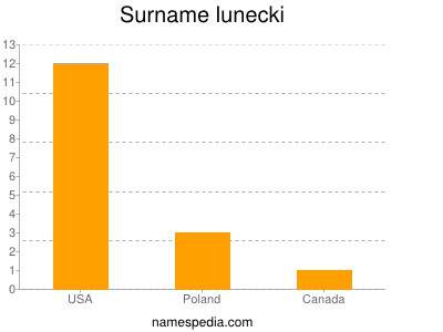 Surname Lunecki
