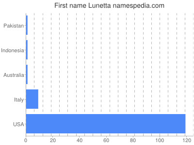 Given name Lunetta