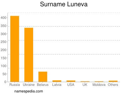 Surname Luneva