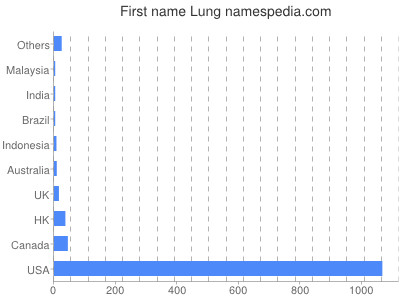 Given name Lung