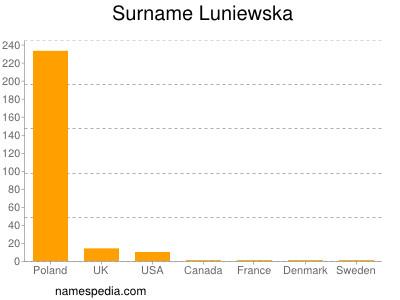 Surname Luniewska