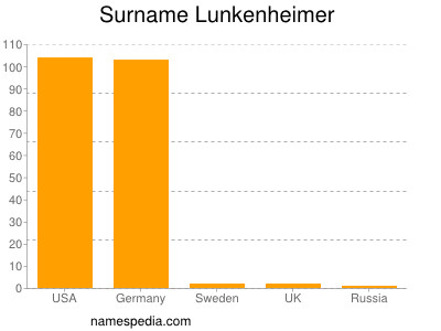 Surname Lunkenheimer