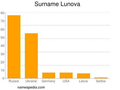 Surname Lunova