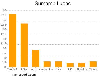 Surname Lupac
