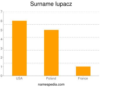 Surname Lupacz