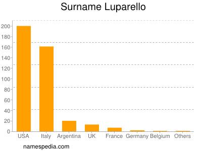 Surname Luparello