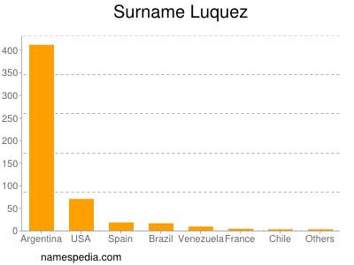 Surname Luquez