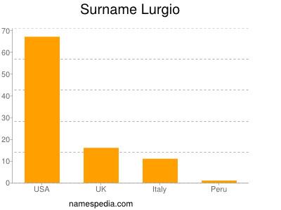 Surname Lurgio
