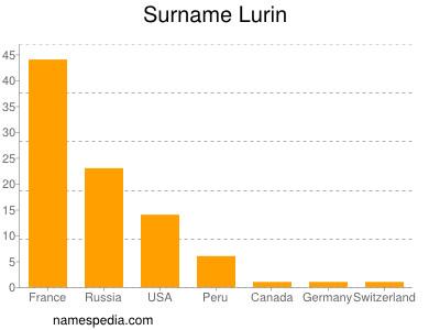 Surname Lurin
