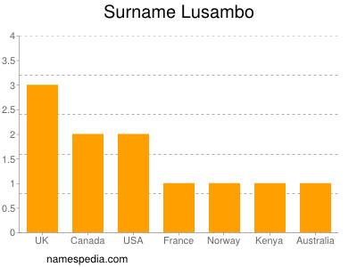 Surname Lusambo