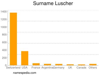 Surname Luscher