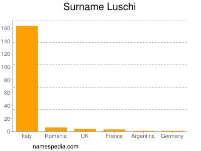 Surname Luschi