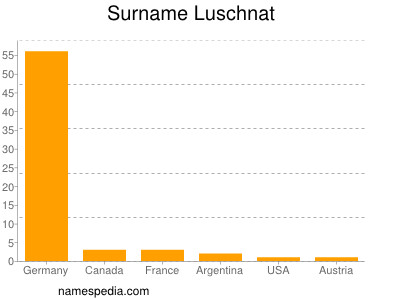 Surname Luschnat