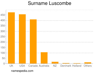 Surname Luscombe