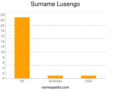 Surname Lusengo