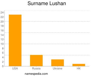 Surname Lushan