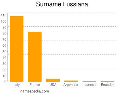 Surname Lussiana