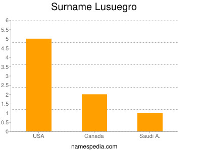 Surname Lusuegro