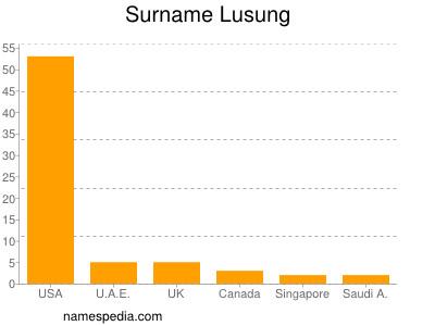 Surname Lusung