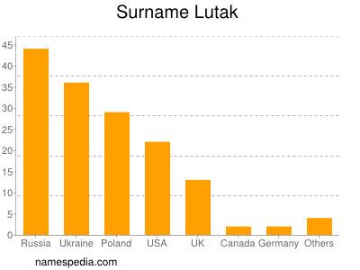 Surname Lutak