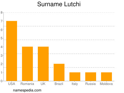 Surname Lutchi