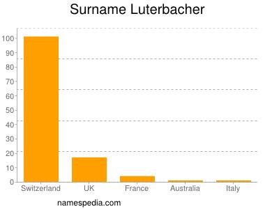 Surname Luterbacher